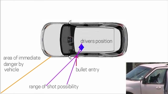 Actual vehicle shown in bottom right. If we look at the drivers position and the hole in that window, there is only a small range where the bullets could have been fired from. And none of them are anywhere near the area of immediate danger sudden moves by the vehicle.