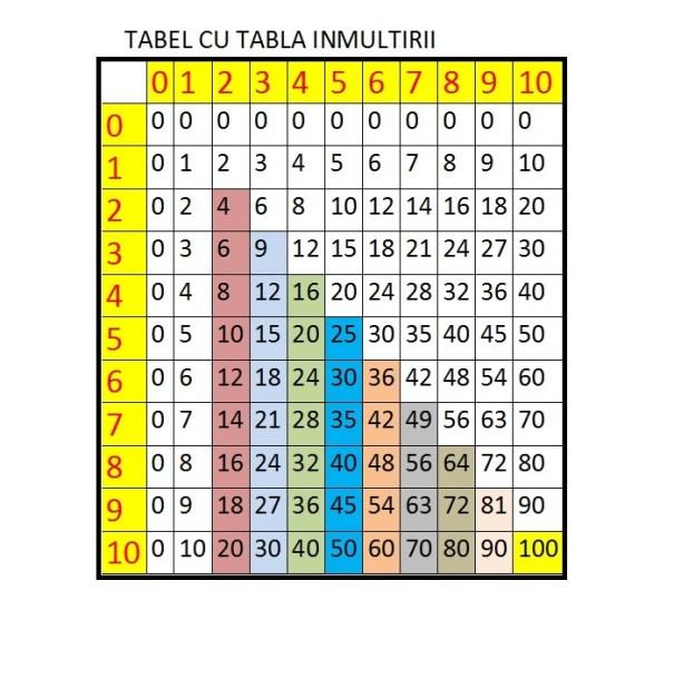 tabla imultirii tabel 4