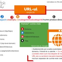 SEO: Cum sa compui URL-uri eficiente