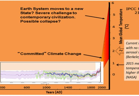 The climate Titanic And The Melting Icebergs
