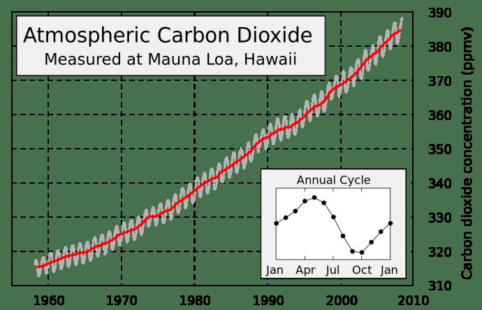 mauna_loa_carbon_dioxide-en_svg