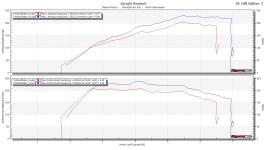 Corsa E VXR Stage 1.5 Graph
