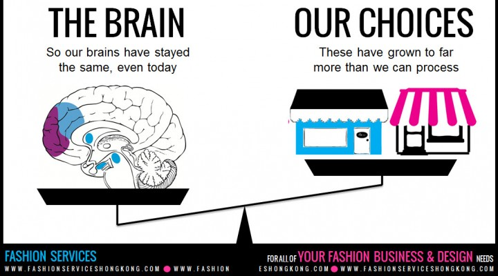 Webinar on how the brain and the way we make choices can alter your sales for a fashion brand or clothing line. Your website or shop online, needs a better layout for more sales