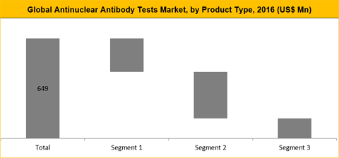 Anti-Nuclear Antibody Testing (ANA) Market