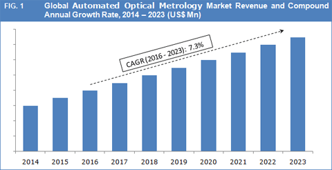 Automated Optical Metrology Market