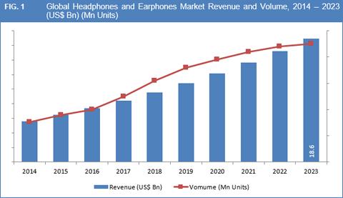 Headphones And Earphones Market