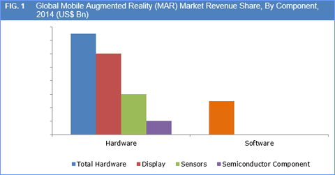 Mobile Augmented Reality (MAR) Market