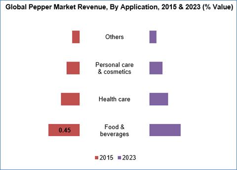 Pepper Market