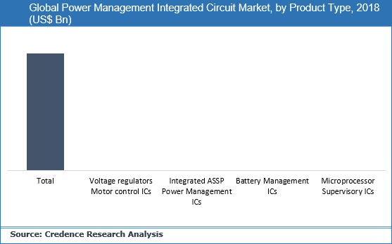 Power Management Integrated Circuit Market
