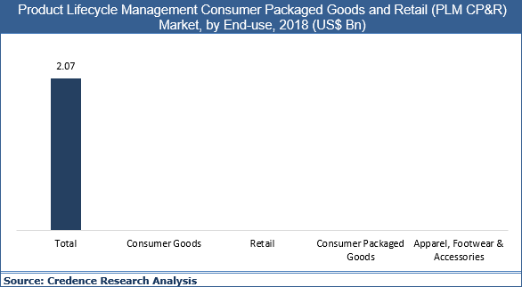Product Lifecycle Management Consumer Packaged Goods And Retail (PLM CP&R) Market