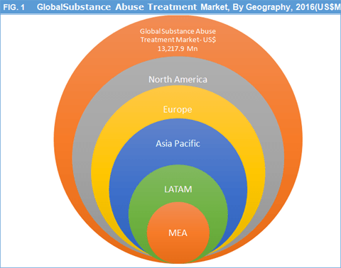 Substance Abuse Treatment Market