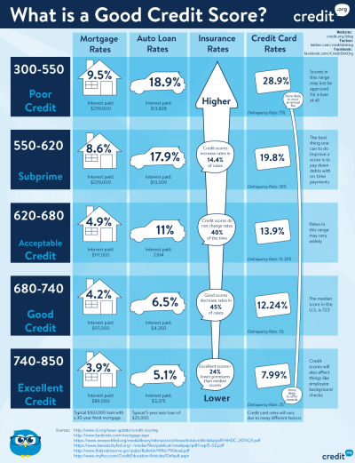 What is a good credit score? [Infographic]