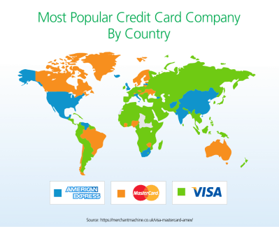 BP Visa Review - CreditLoan.com®