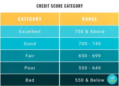 Credit Score Ranges - Experian, Equifax, TransUnion, FICO
