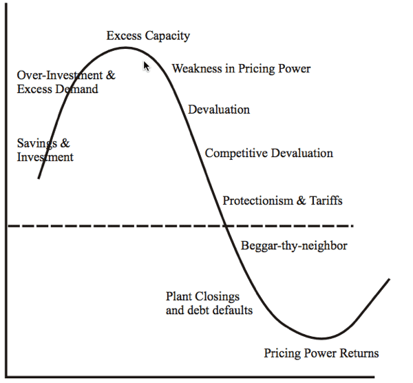 Cycle of Deflation