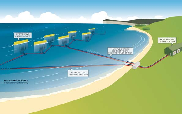 How Does Wave Energy Converters Work