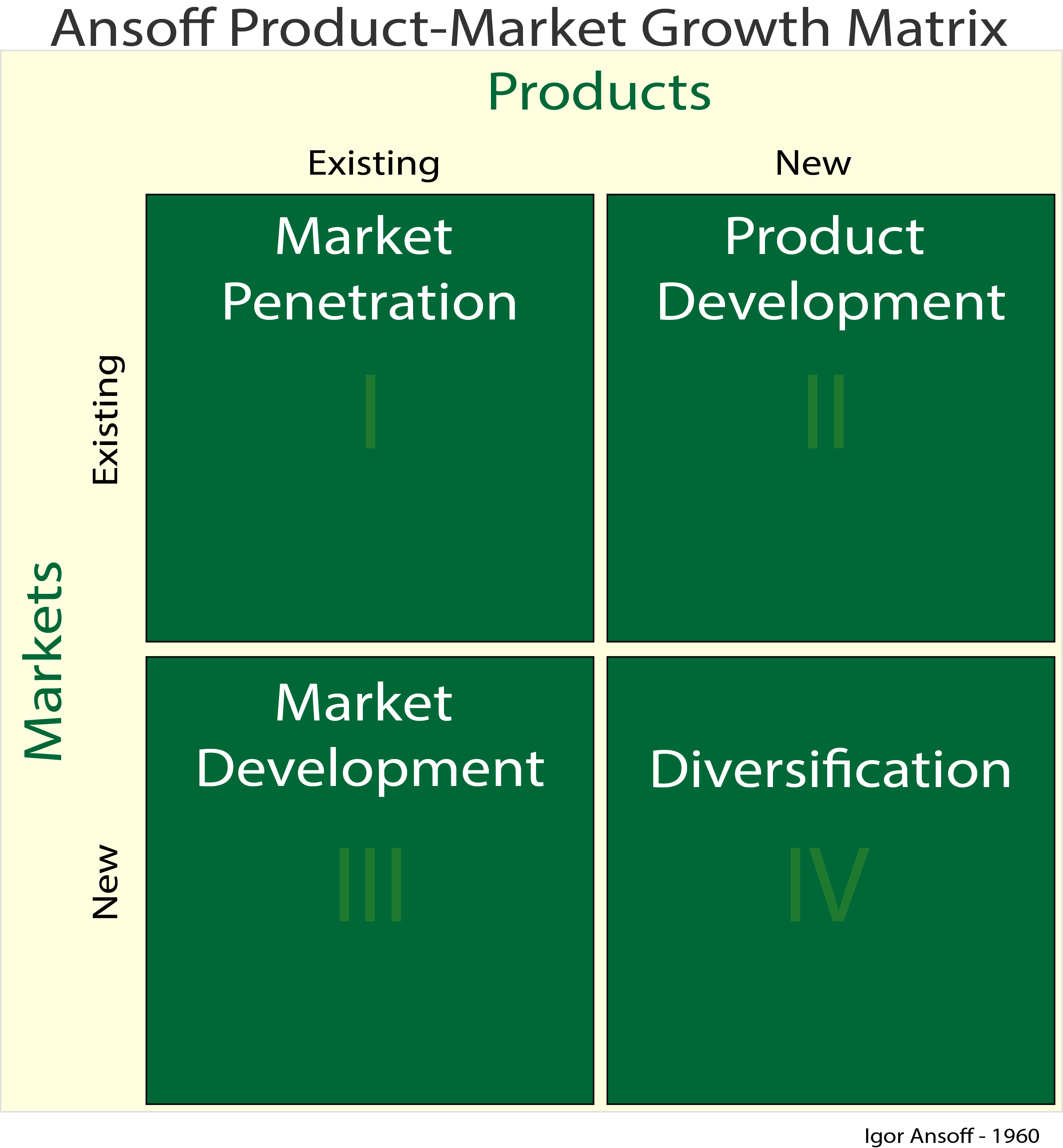 ansoff growth matrix tourism Different strategic choices i want to introduce you to the ansoff matrix so in terms of growth we might think, how can we penetrate this market further.