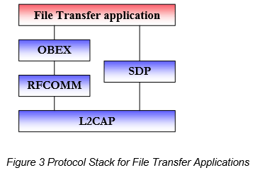 bt Figure 3 Protocol Stack for File Transfer Applications