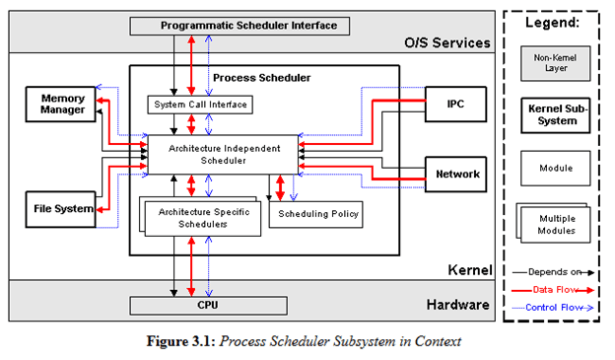 process scheduler subsystem in context
