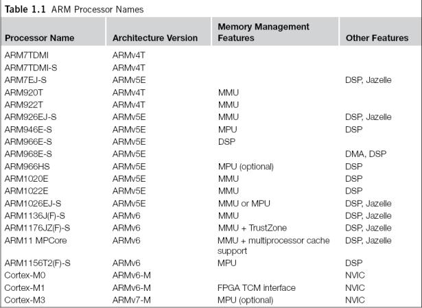 table arm processor names 1
