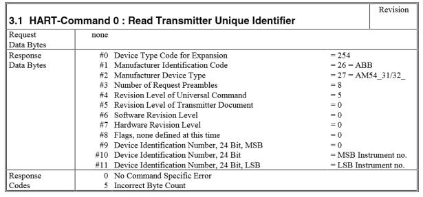 hart command 0 read transmitter unique identifier