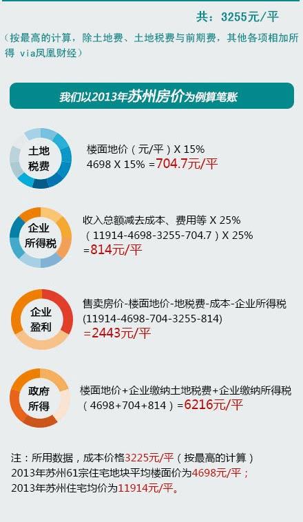 take 2013 suzhou house price for example to analysis