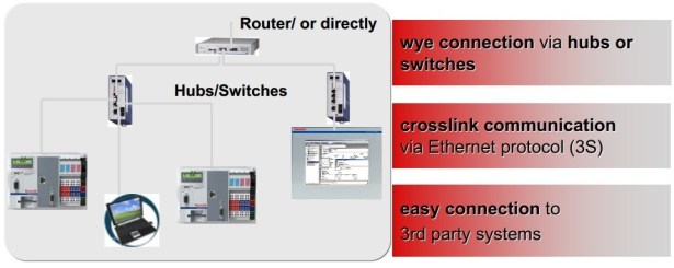 IndraLogic L40 hubs switches router or directly