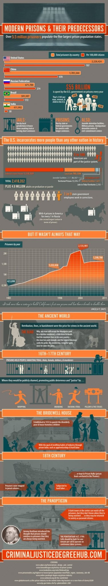 History-of-Prisons