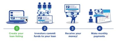 Ultimate List of Crowdfunding Loans for Bad Credit Borrowers - Crowd 101