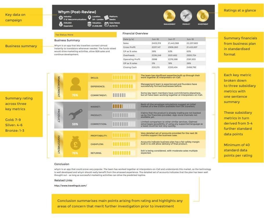 CrowdRating-scheda di valutazione