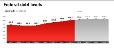 Canada's total debt load
