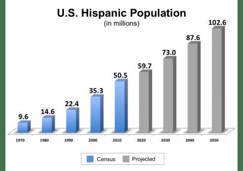 Hispanic -Graph2-1024x721