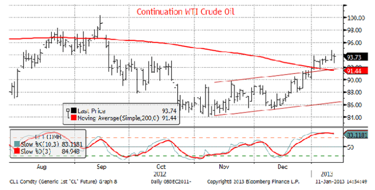 Continuation WRI Crude Oil