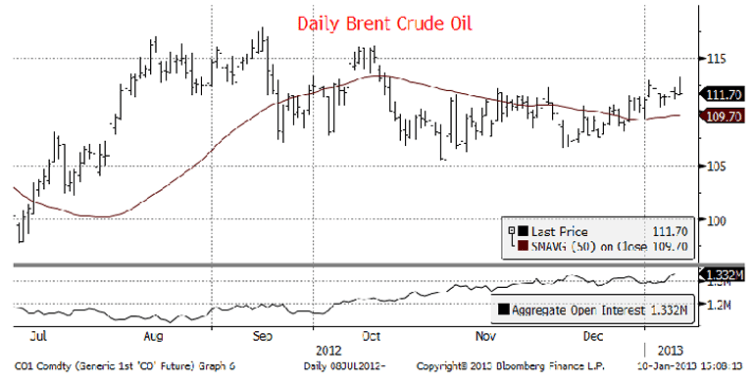 Daily Brent Crude Oil Chart