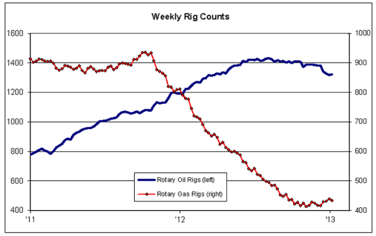 Weekly Oil Rigs