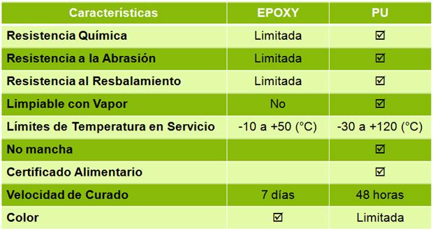 Table criterios de selección pavimentos poliuretano cemento
