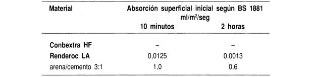 Absorción superficial inicial de agua medida según el método ISAT (norma BS 1881 ).