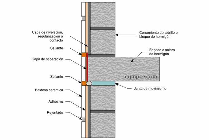 Junta de movimiento, junta estructural, junta de dilatación - Figura 1