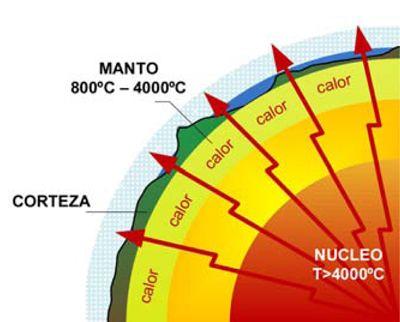 Gradiente geotérmico típico en el subsuelo terrestre