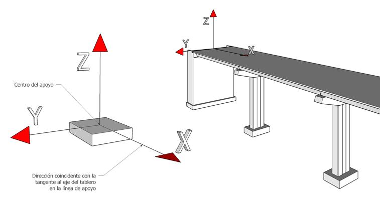 Apoyos elastoméricos - Ejes de coordenadas
