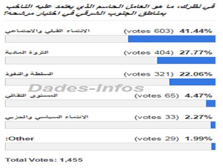 استطلاع: % 7  فقط من المواطنين يعتقدون أن «المستوى الثقافي والانتماء الحزبي» هما العاملان المحددان لاختيارات الناخبين