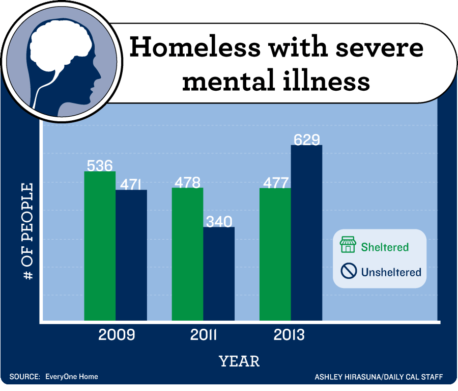 """homelessness and mental illness essay National mental health association """"ending homelessness for people with mental illnesses and co-occurring disorders"""" apr 2006."""