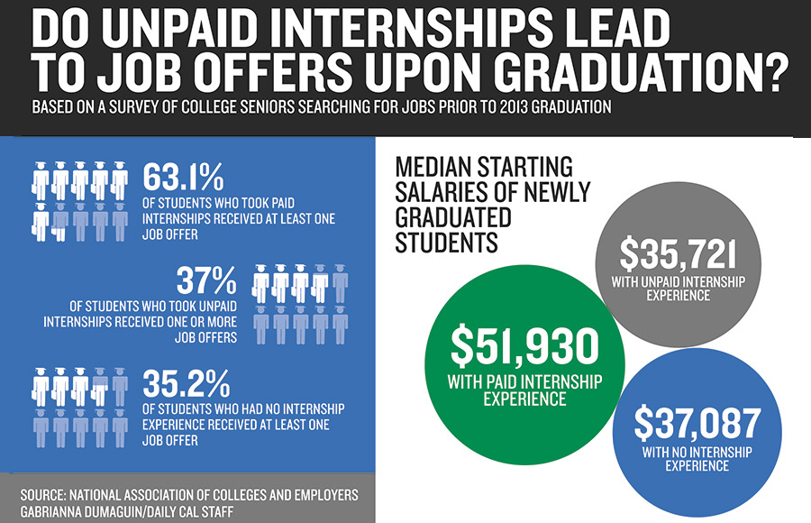 few protections profits for unpaid interns even with first hints of reform
