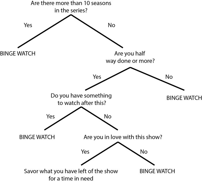 binge watch or not to