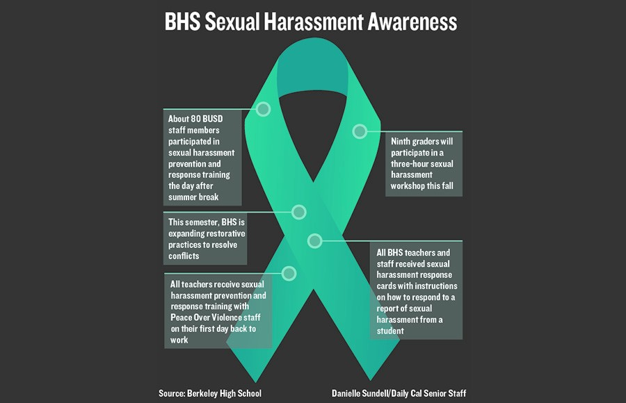 essay on sexual harassment Free essay: harassment and discrimination claims sexual harassment and discrimination in the more about harassment and discrimination in the workplace essay.