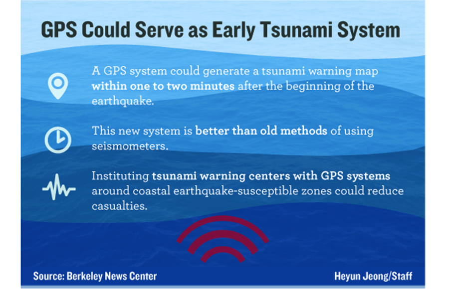 tsunami warning system research paper This research paper tsunami and other 63,000+ term papers these countries had neither the proper disaster warning systems nor any type of acceptable emergency.