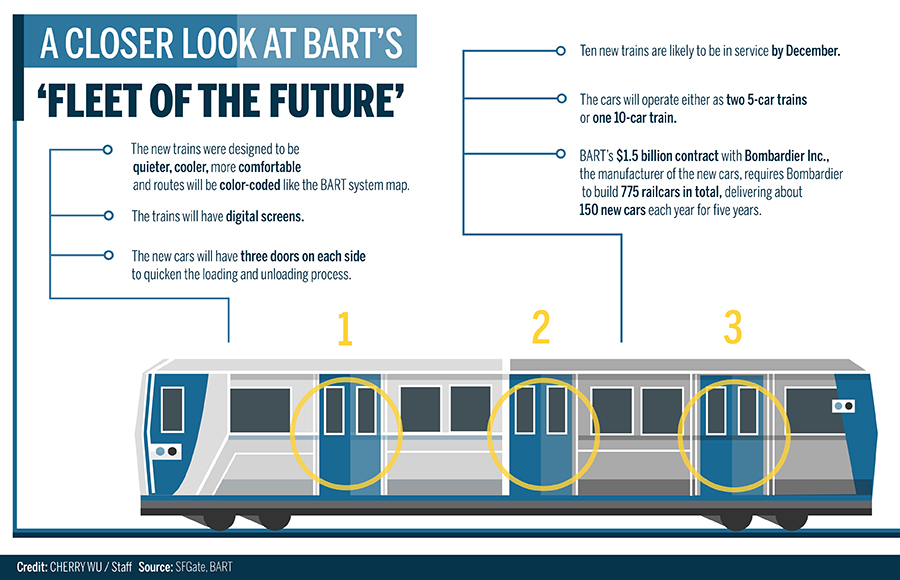 10 new BART trains expected to be in service by December