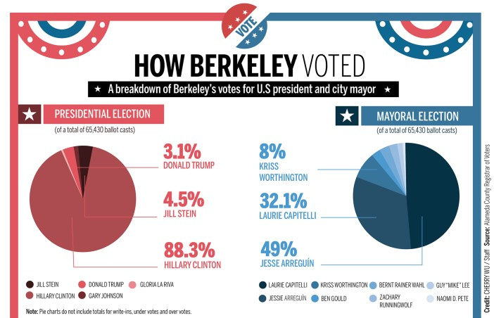 coloredited_cherrywu_berkeleyvotes_infographic