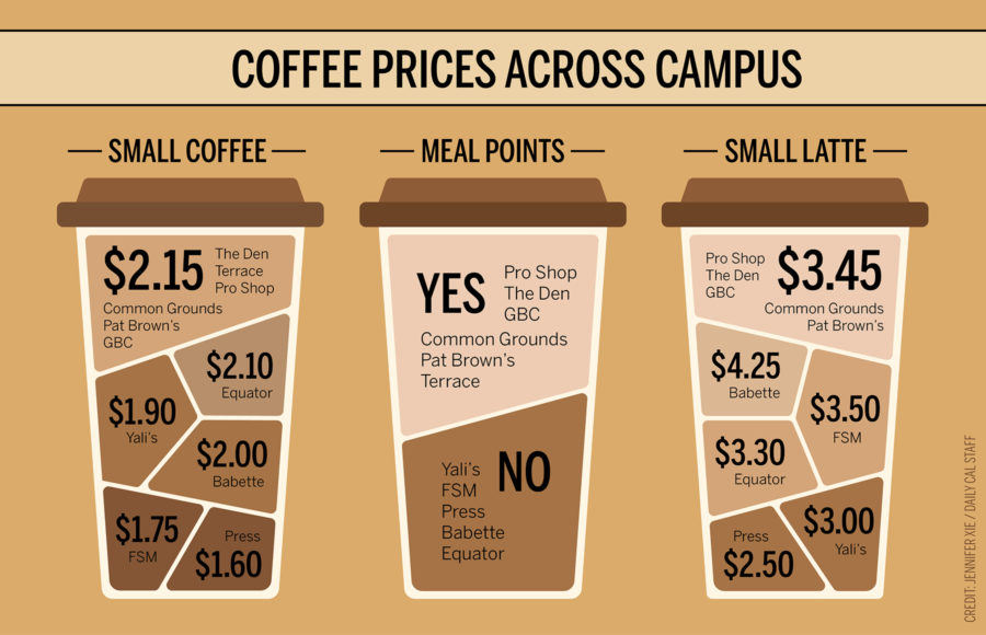 coloredited_JenniferXie_coffee_infographic