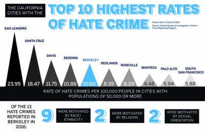 coloredited_simransarin_infographic_hate